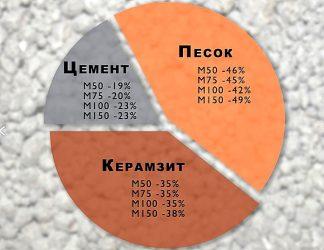 Керамзитобетон для выравнивания полов бетоны ку