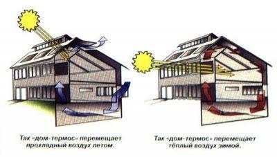 Дом термос плюсы и минусы