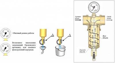 Самоочищающийся фильтр для воды принцип работы