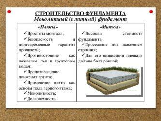 Фундамент монолитная плита плюсы и минусы