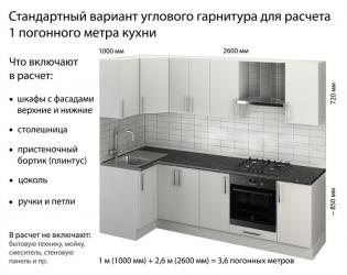 Что входит в погонный метр кухонного гарнитура?