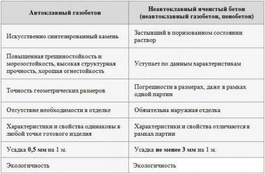 Автоклавный газобетон плюсы и минусы